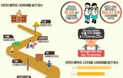 어린이 통학로 시야방해물 분석 결과 인포그래픽