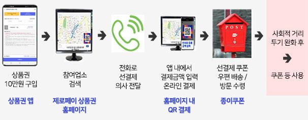 온라인 : 참여업소 모집 홈페이지를 통한 비대면 원격 결제