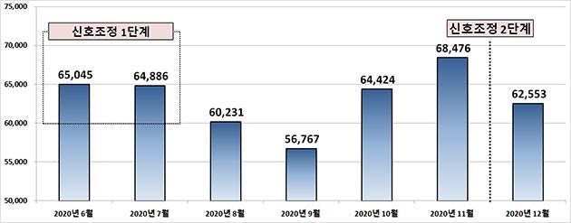 세종대로 월간 평균 교통량 2020년 6월∼12월 18일