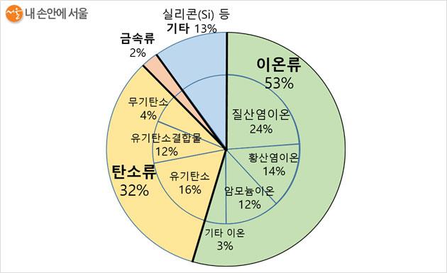 2019년 서울시 초미세먼지 구성 성분 비율