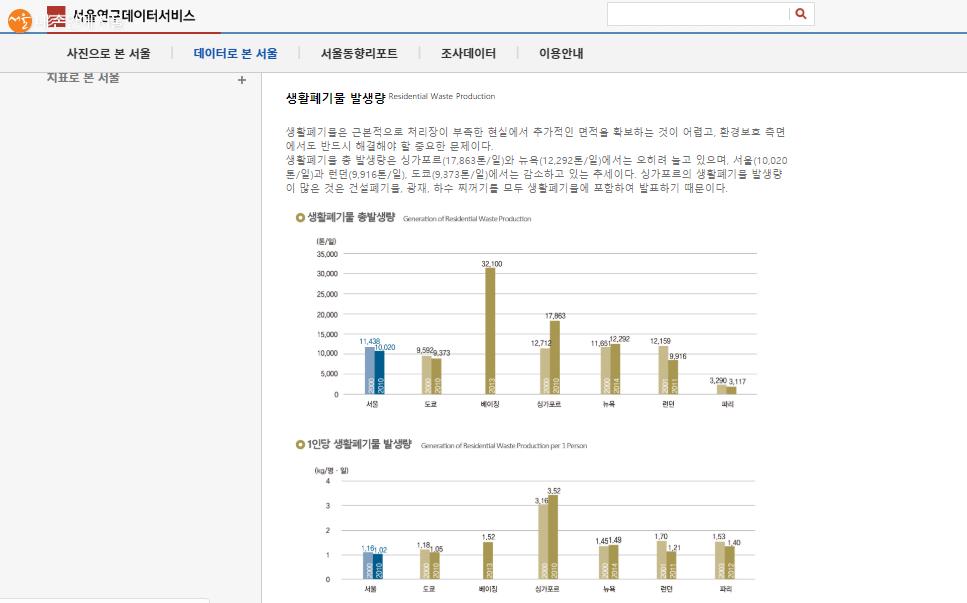 데이터로 본 서울-서울과 세계대도시 자료