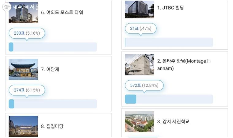 투표 후에는 시민들의 중간 투표율과 지지를 많이 받은 작품도 엿볼 수 있다.