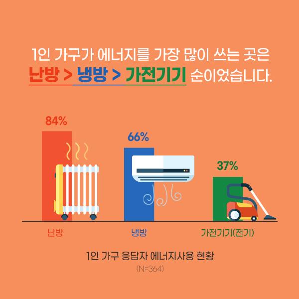 1인 가구는 에너지 어디에 많이 쓸까?