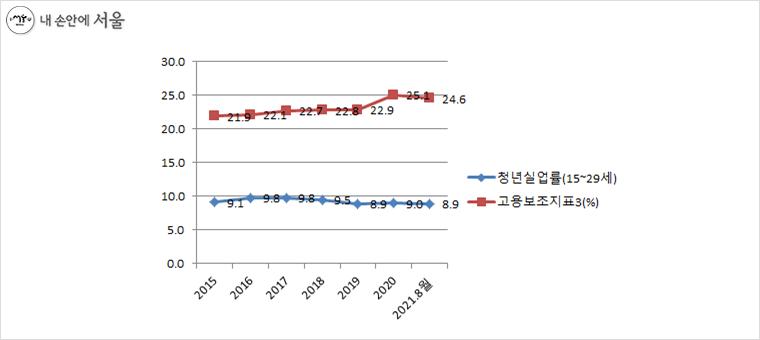 * 출처 : 통계청 8월 경제활동인구조사(KOSIS 국가통계포털)